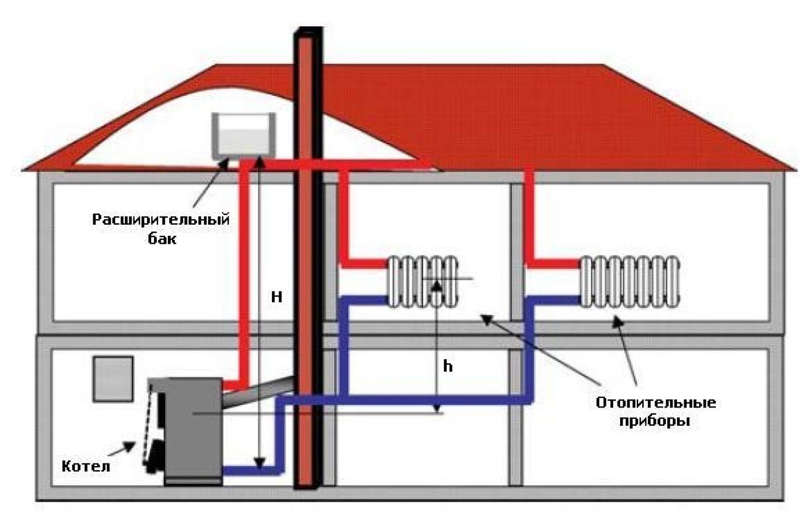 Комбинированное отопление частного дома